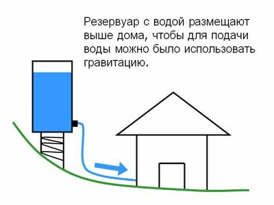 Резервуар с водой размещают выше дома чтобы для подачи воды можно было использовать гравитацию.