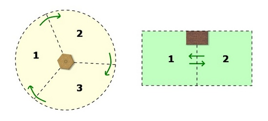 princip-permakultury-2-mnogofunkcionalnost-elementov