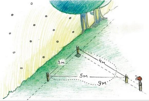 """Рисунок 2. Разметка прямого угла  на местности по """"Методу 3-4-5""""."""