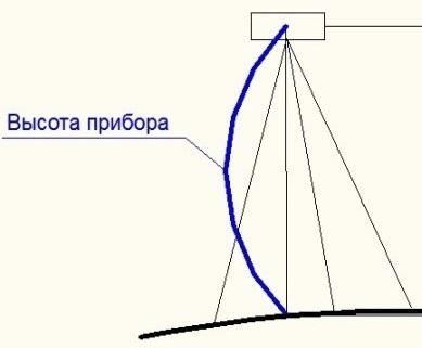 Рисунок 4. Для каждой станции нивелирования отмечается величина высоты прибора.