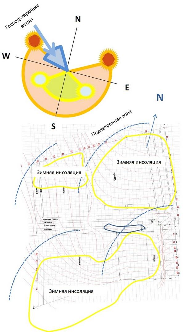 Рисунок 2. Определение зон влияния на участок солнечной энергии и энергии ветра.