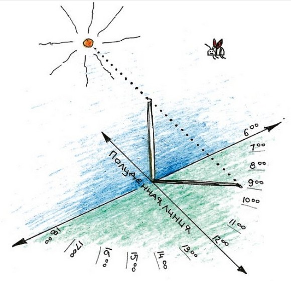 Рисунок 3. Схема опыта по определению конфигурации суточной теневой зоны от объекта.